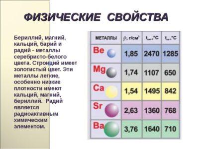 Что относится к легким металлам