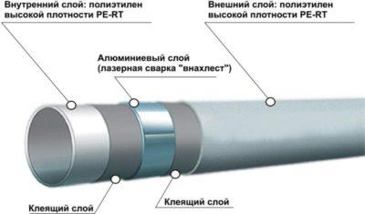 Какой температурой паять трубы