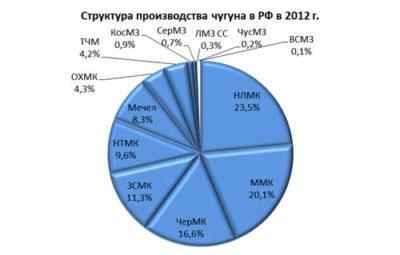 Какая страна лидирует по производству алюминия