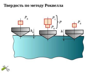 Как определить твердость металла