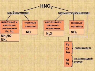 Какие вещества реагируют с медью