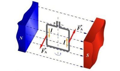 Почему у магнита есть магнитное поле