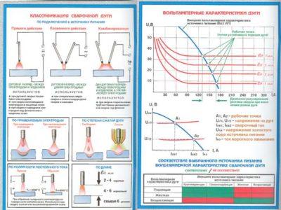 Что такое дуговая сварка в защитном газе плавящимся электродом