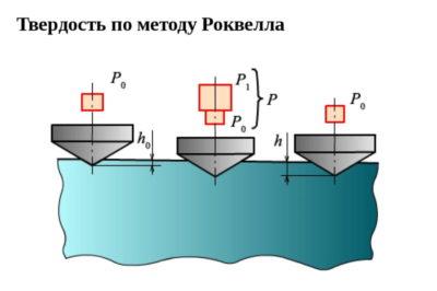 В чем измеряется твердость металла