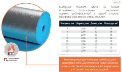 Сколько квадратных метров в рулоне стали