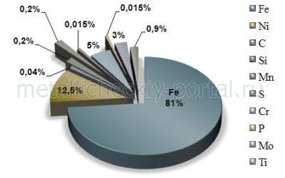 Сколько процентов углерода в стали