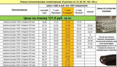 Сколько весит лист оцинковки 0 5