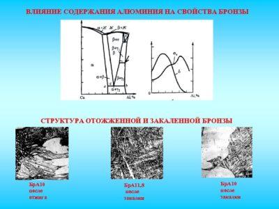 Как влияют легирующие элементы на свойства стали